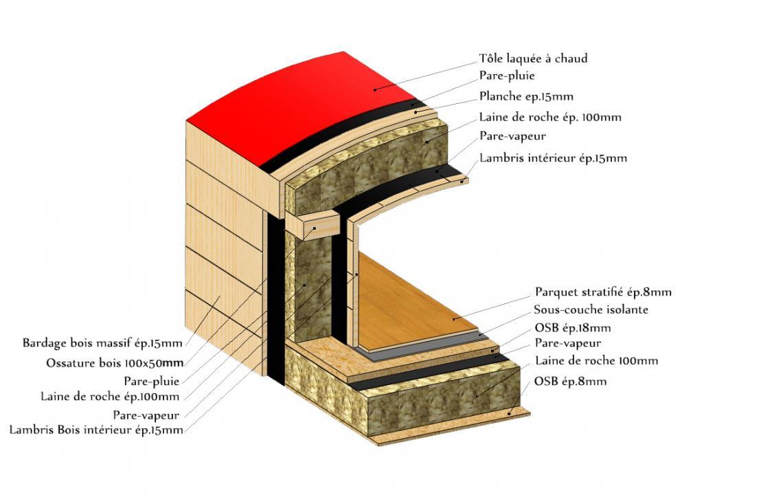 Structure de la roulotte Ferreole
